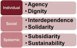 Decent Care Values Infographic - Individual - Social - Systemic