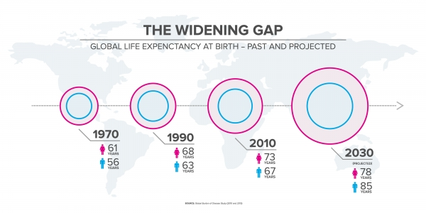 The Widening Gap