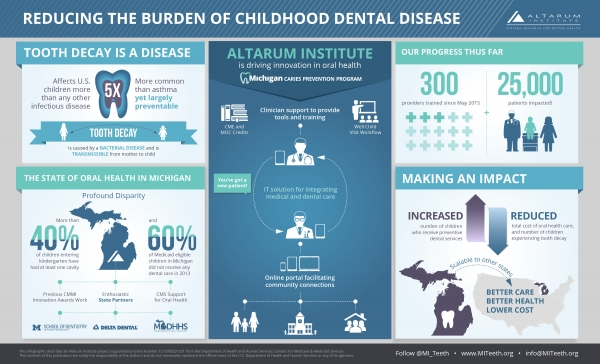 Reducing the Burden of Childhood Dental Disease