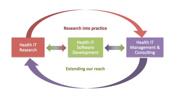 Infographic - Research Into Practice, Extending Our Reach
