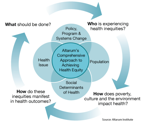 Policy Programs and Systems Change Infographic