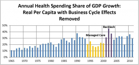 Graph of health spending, real per capita without business cycles
