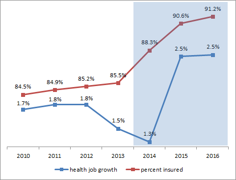 Figure 1:  Percent Insured and Health Job Growth (National Data for 2010 – 2016)