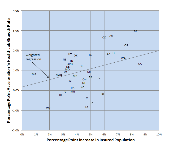 Figure 2:  Increase in Health Job Growth Rate Vs Increase in Percent Insured