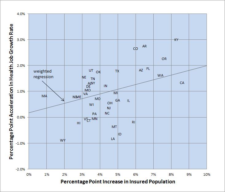 Figure 2 Increase In Health Job Growth Rate Vs Increase In Percent Insured