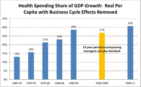 Graph of health spending share of GDP growth