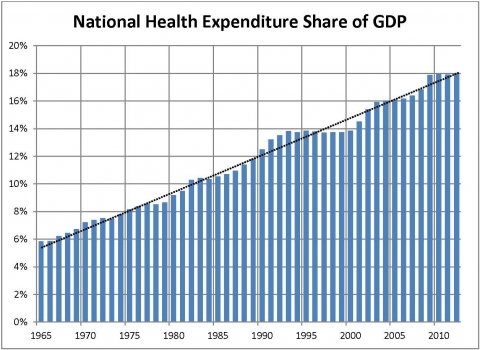 Graph of national health expenditure share of GDP