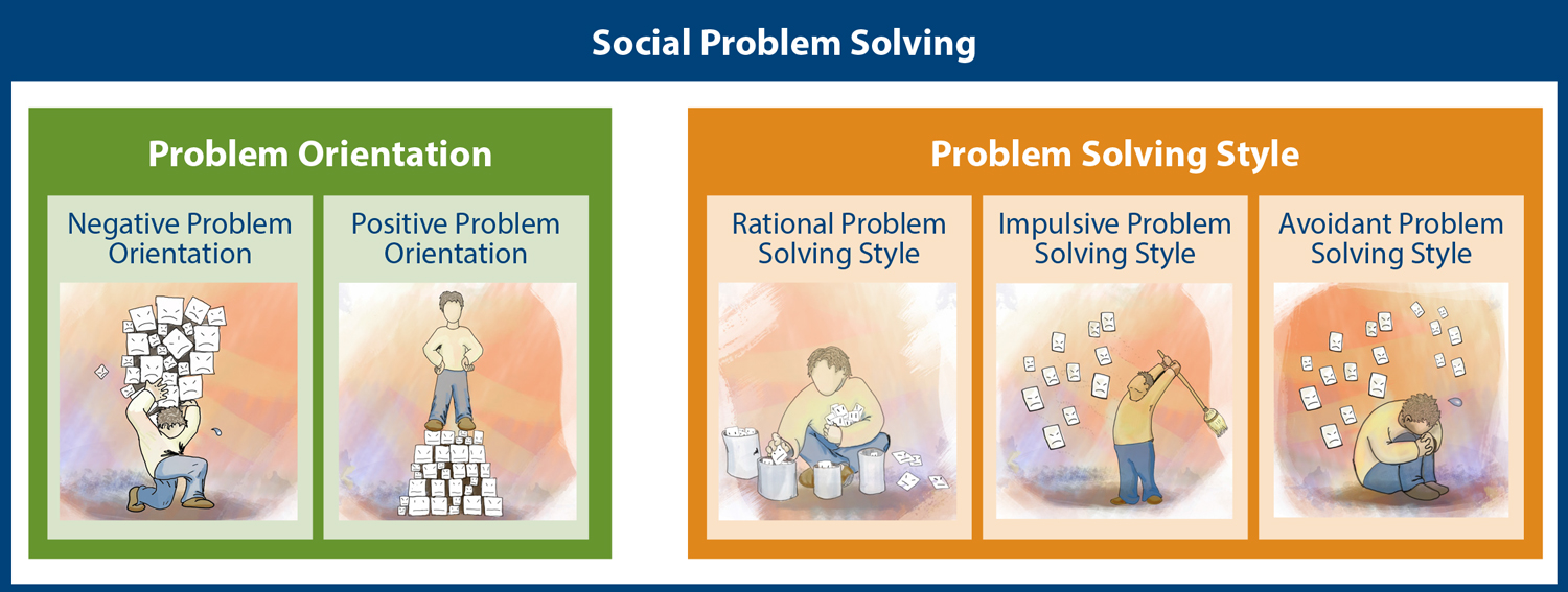social problem analysis Use root cause analysis to look deeper into problems and find out why they're happening use our free template to get you started.