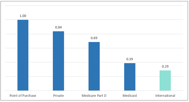 Relative Us Price Of Branded Drugs By Payer Type After Rebates, With International Comparison