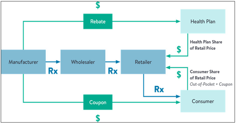 Simplified Flow Of Prescription Drugs (Rx) And Payments ($) In Prescription Drug Supply Chain