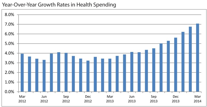 chart 0 Health Care Spending Wont Grow as Fast as Projected