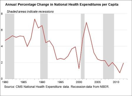 Graph of annual percentage change in national health expenditures per capita