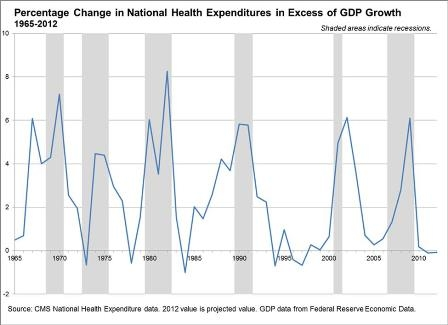 Graph of percentage change in national health expenditures in excess of GDP growth from 1965 to 2012