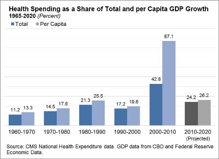 Graph of health spending as a share of total and per capita GDP growth