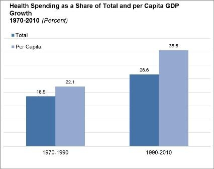 Graph of health spending as a share of total and per capita GDP growth for 1970 to 1990 and 1990 to 2010