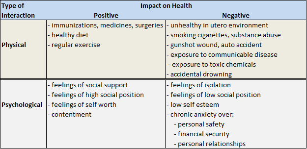 Direct Determinants Of Health Over The Life Course