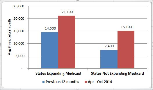 States Expanding Medicaid
