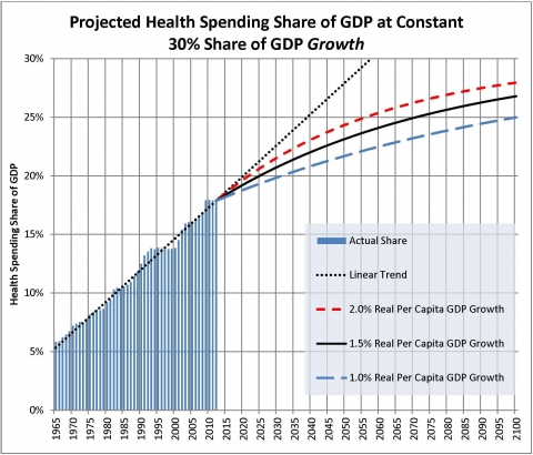 Graph of projected health spending share of GDP growth at 30%