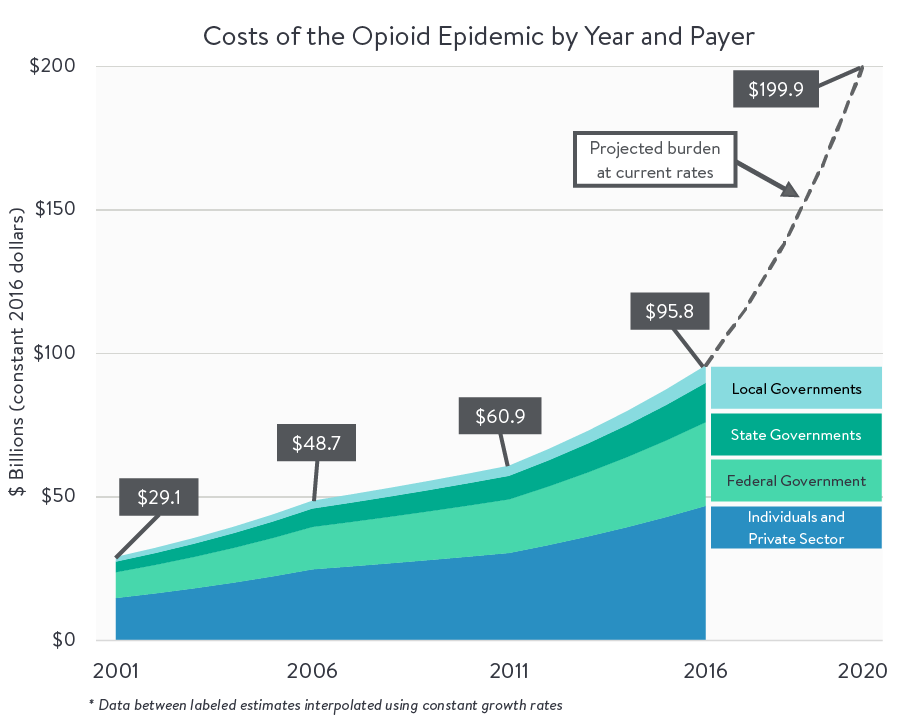 Costs of the Opioid Epidemic by Year and Payer