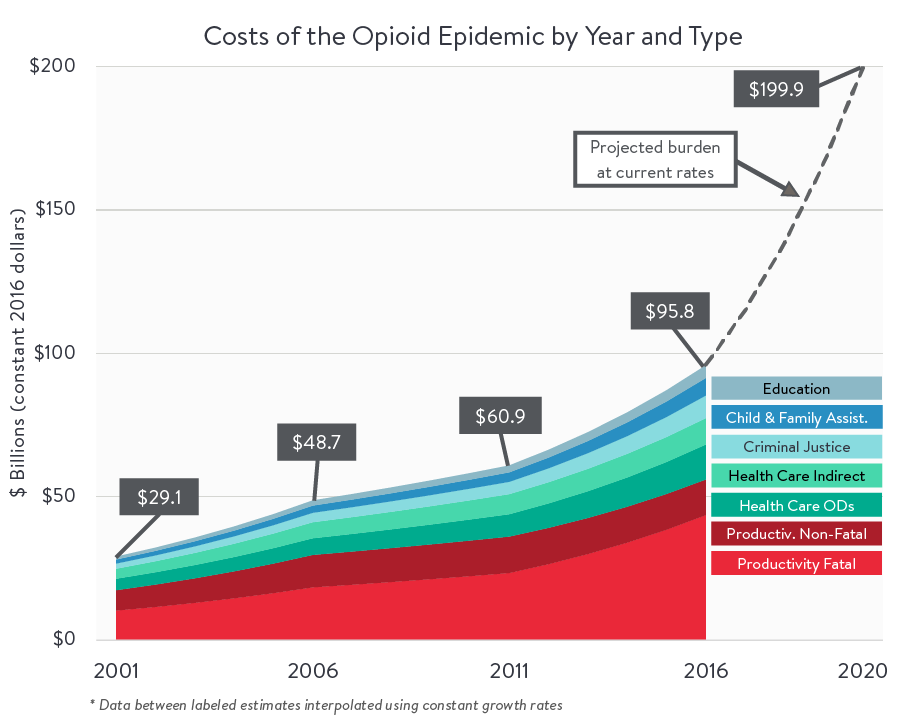 Costs of the Opioid Epidemic by Year and Type