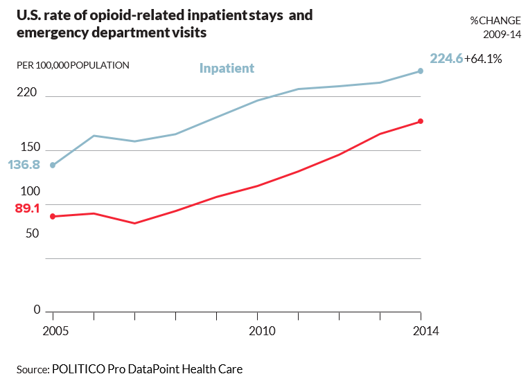 US rate of opioid-related inpatient stays and emergency department visits