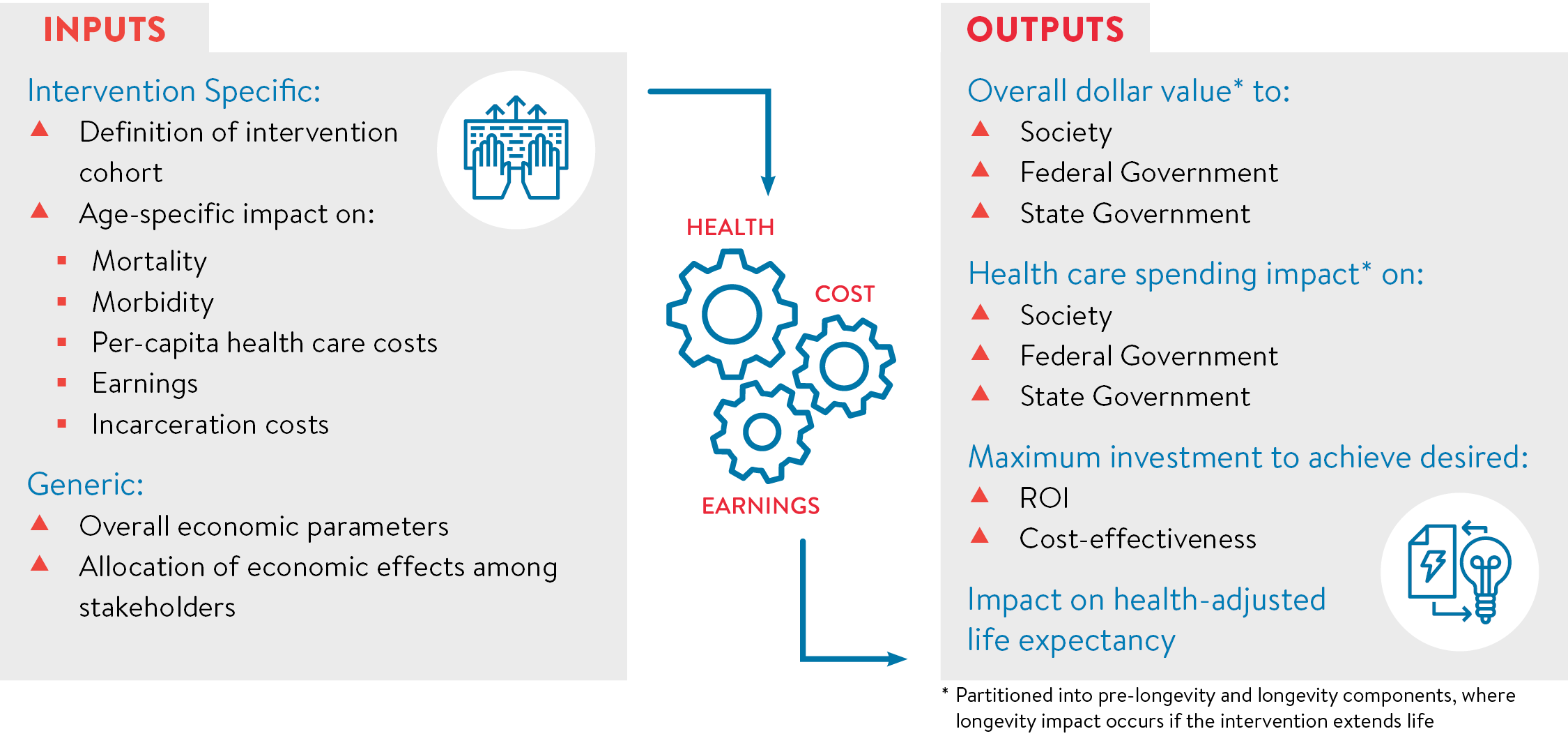 Chart of Value of Health Inputs and outputs