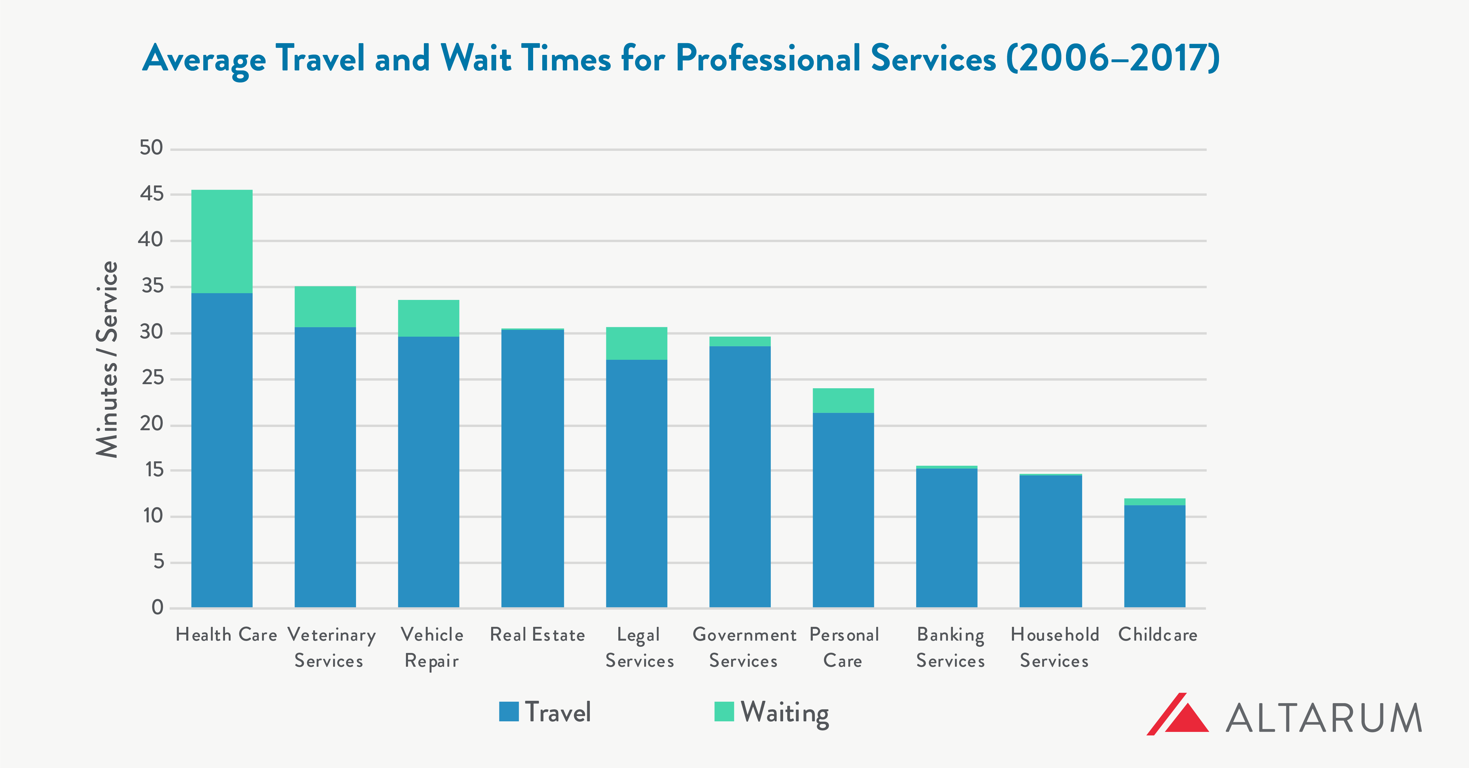 Chart showing average travel and wait times for professional services