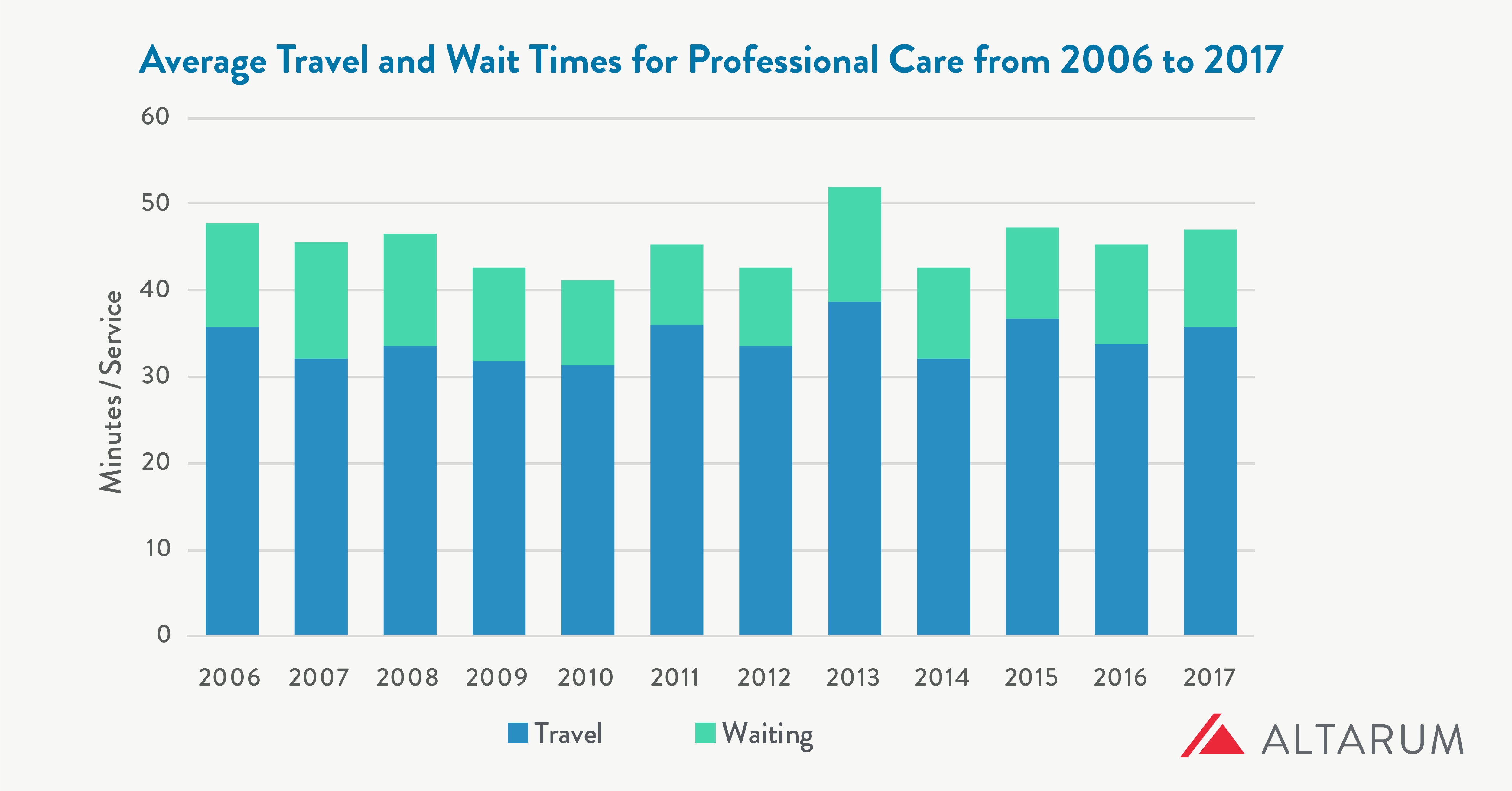 Chart showing average travel and wait times for professional care remain constant from 2006 to 2017